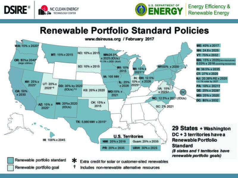 File:Renewable-Portfolio-Standards.jpg