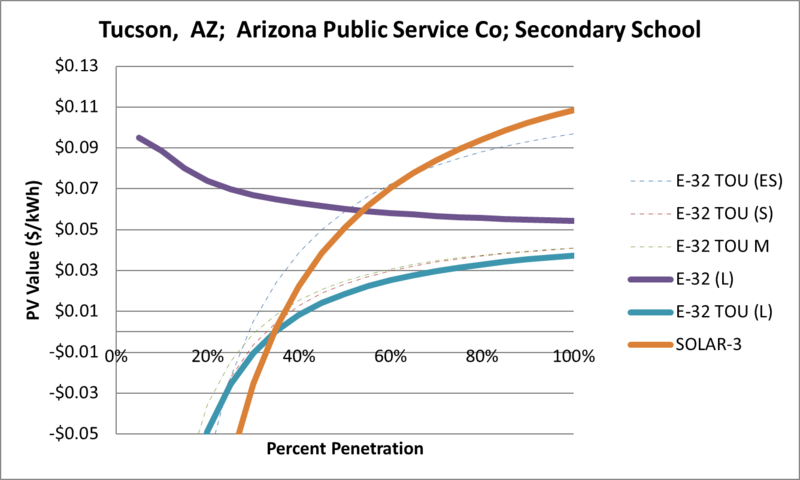 File:SVSecondarySchool Tucson AZ Arizona Public Service Co.png