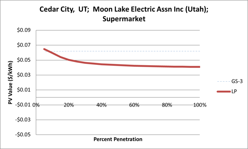 File:SVSupermarket Cedar City UT Moon Lake Electric Assn Inc (Utah).png