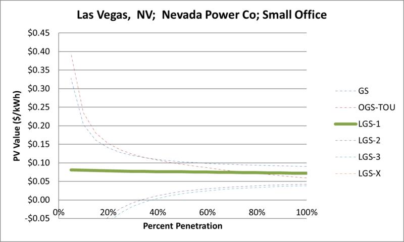 File:SVSmallOffice Las Vegas NV Nevada Power Co.png