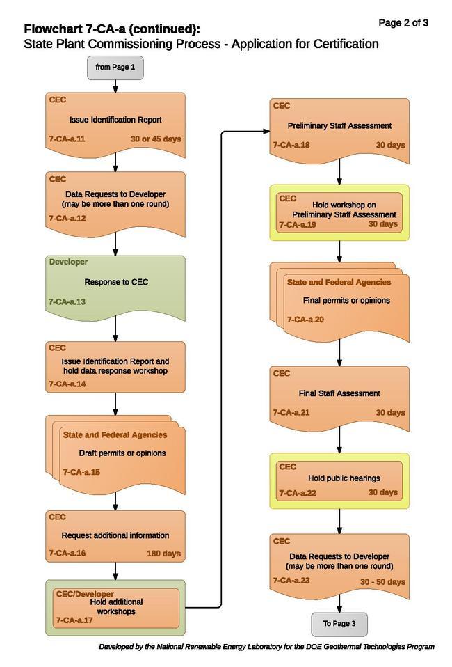 07CAAPlantCommissioningProcessApplicationForCertification.pdf
