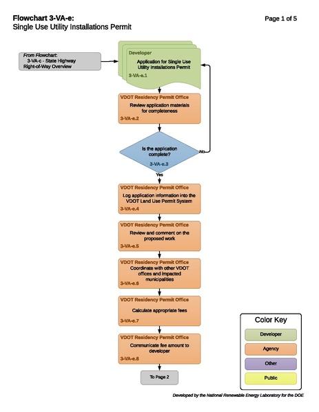 File:3-VA-e-T-Single Use Utility Installations Permit 2017-11-27.pdf