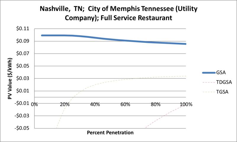 File:SVFullServiceRestaurant Nashville TN City of Memphis Tennessee (Utility Company).png