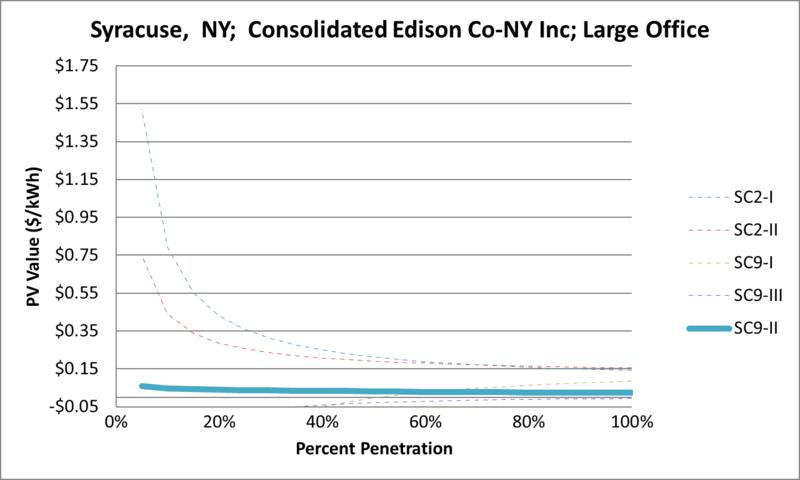 File:SVLargeOffice Syracuse NY Consolidated Edison Co-NY Inc.png