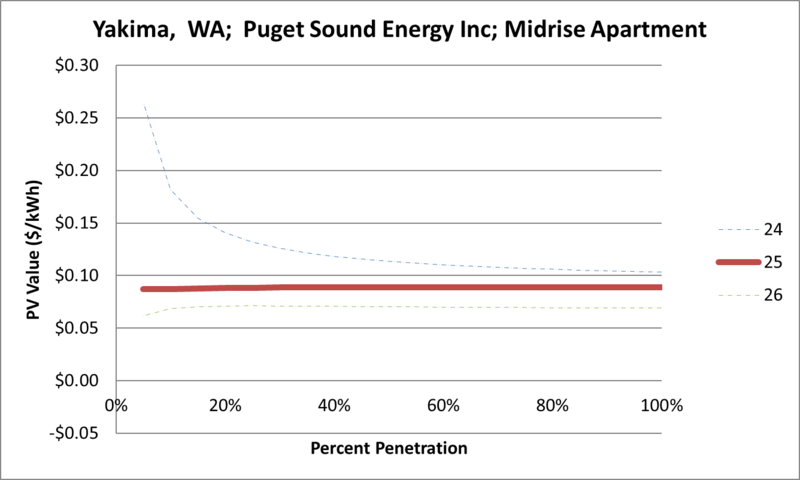 File:SVMidriseApartment Yakima WA Puget Sound Energy Inc.png
