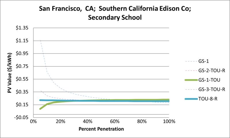 File:SVSecondarySchool San Francisco CA Southern California Edison Co.png