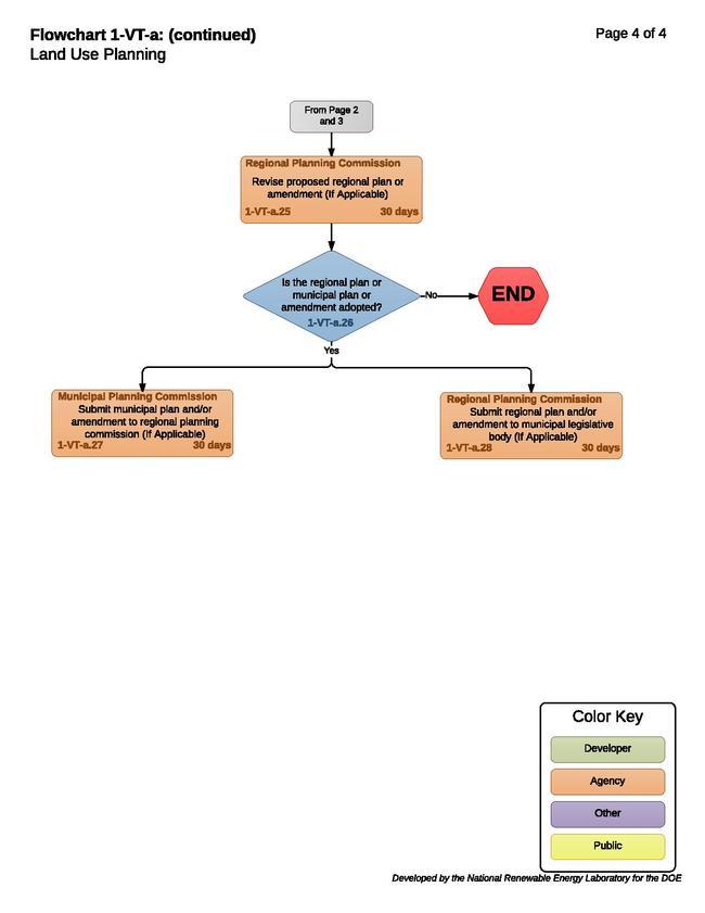 1-VT-a - Land Use Planning 2015-09-03pdf.pdf