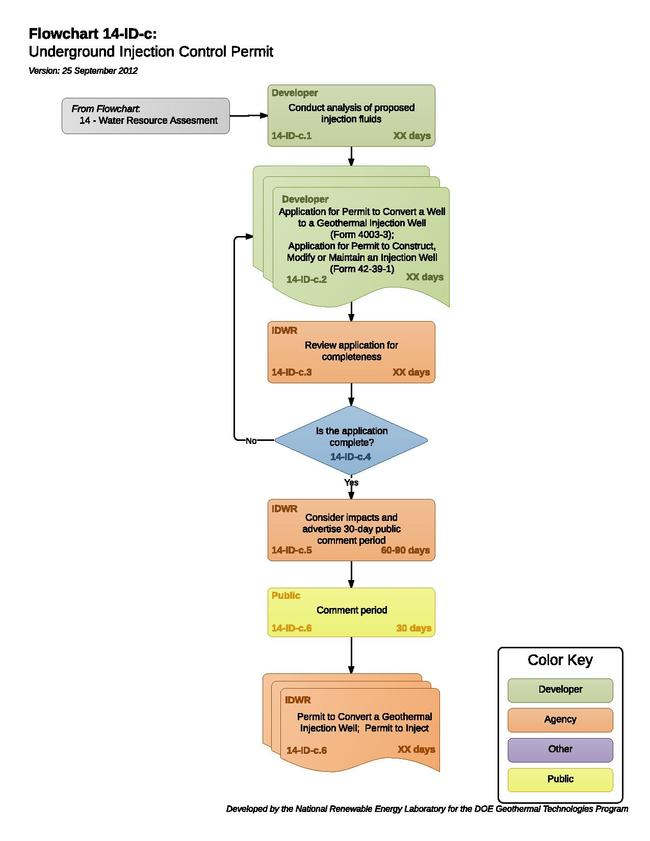 14IDCUndergroundInjectionControlPermit.pdf
