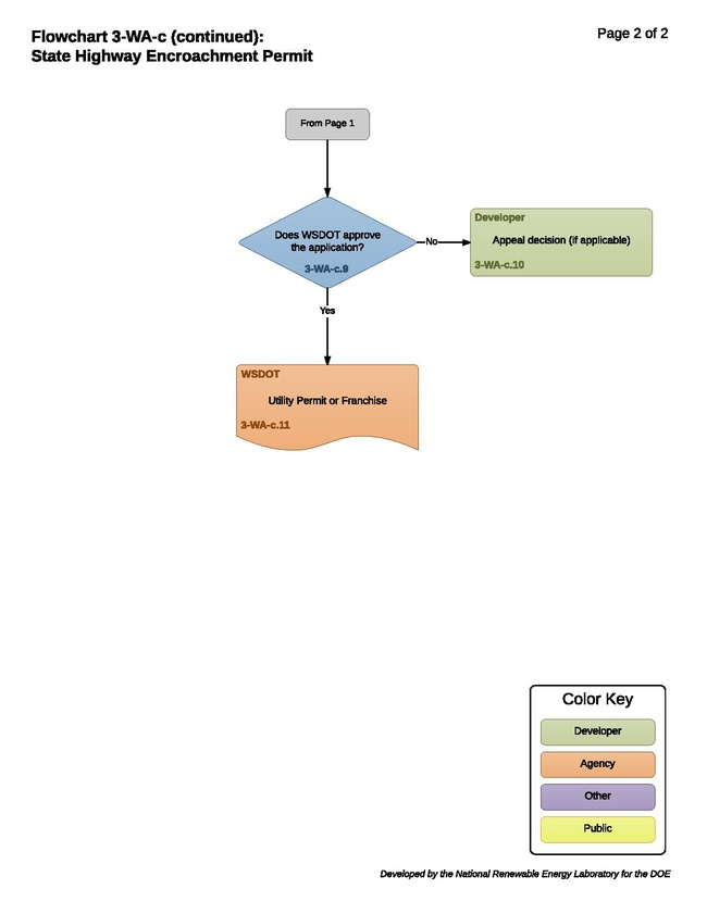 3-WA-c - Utility Franchise or Permit Process (1).pdf