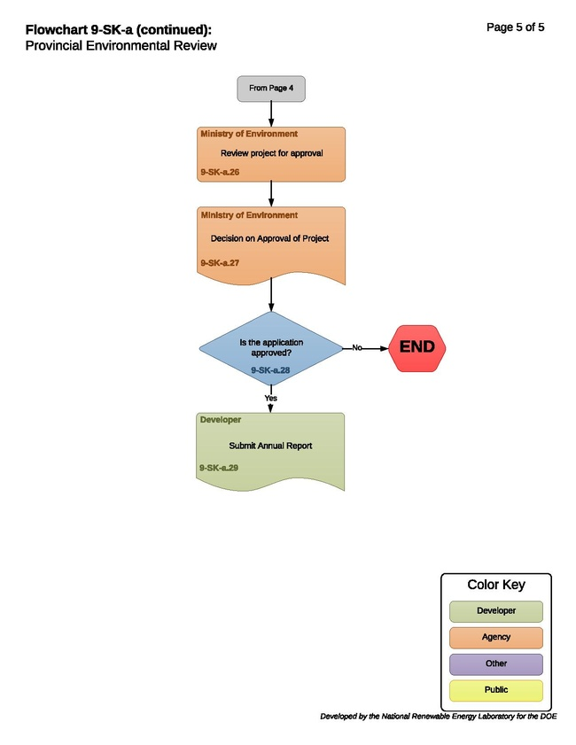 9-SK-a-T-Provincial Environmental Review 2018-11-30.pdf