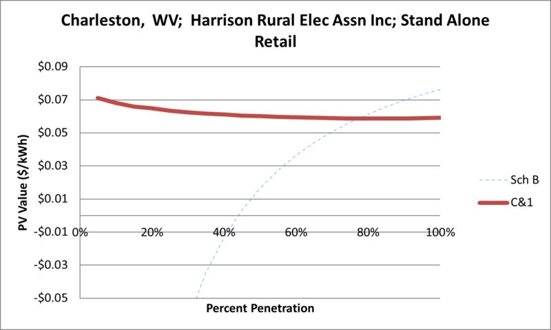 File:SVStandAloneRetail Charleston WV Harrison Rural Elec Assn Inc.png