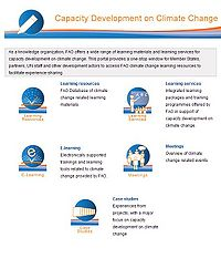 FAO-Capacity Development on Climate Change Screenshot