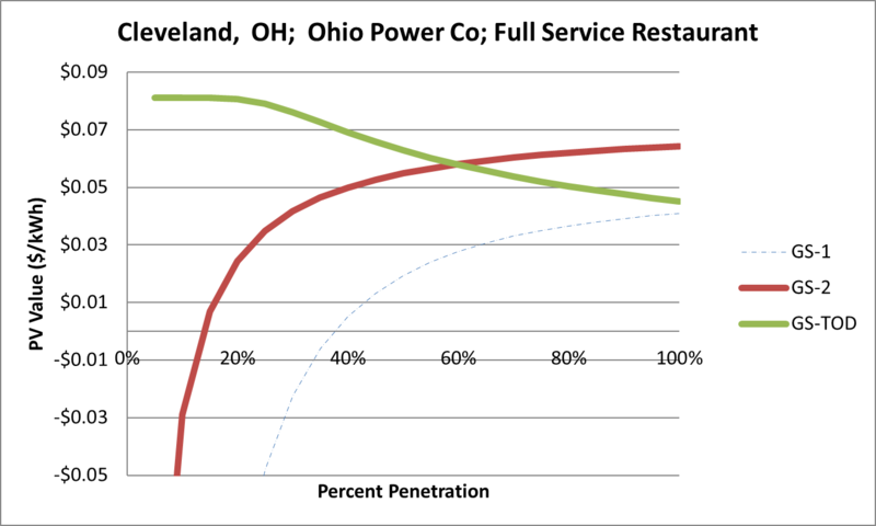 File:SVFullServiceRestaurant Cleveland OH Ohio Power Co.png