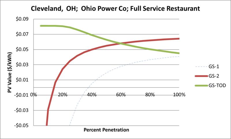 File:SVFullServiceRestaurant Cleveland OH Ohio Power Co.png