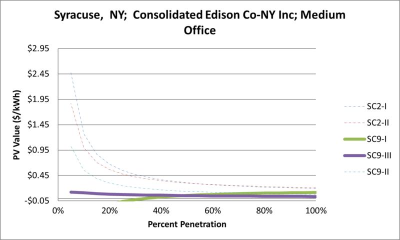 File:SVMediumOffice Syracuse NY Consolidated Edison Co-NY Inc.png