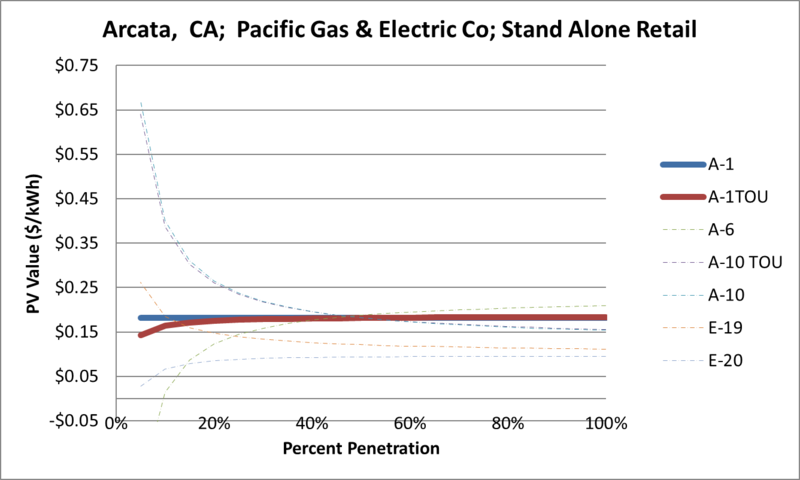 File:SVStandAloneRetail Arcata CA Pacific Gas & Electric Co.png