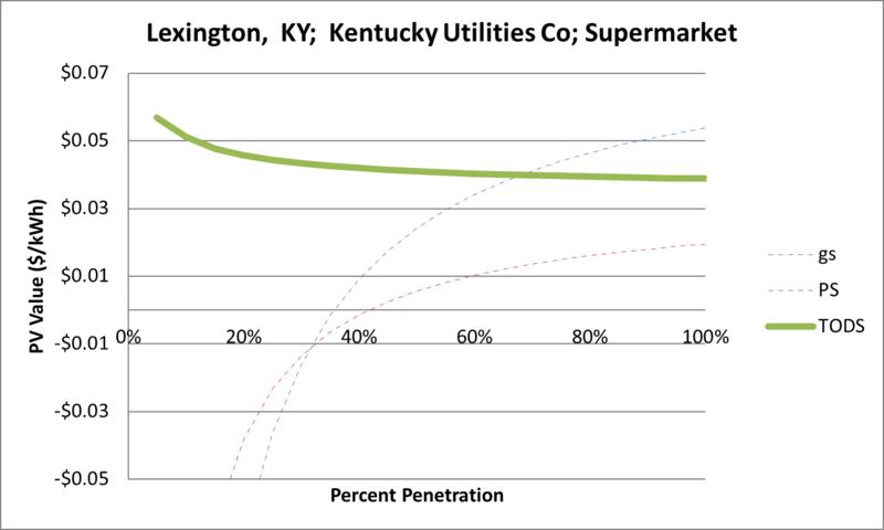 File:SVSupermarket Lexington KY Kentucky Utilities Co.png