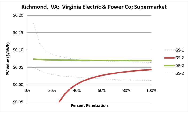 File:SVSupermarket Richmond VA Virginia Electric & Power Co.png
