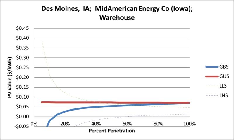 File:SVWarehouse Des Moines IA MidAmerican Energy Co (Iowa).png