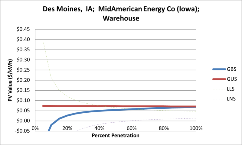 File:SVWarehouse Des Moines IA MidAmerican Energy Co (Iowa).png