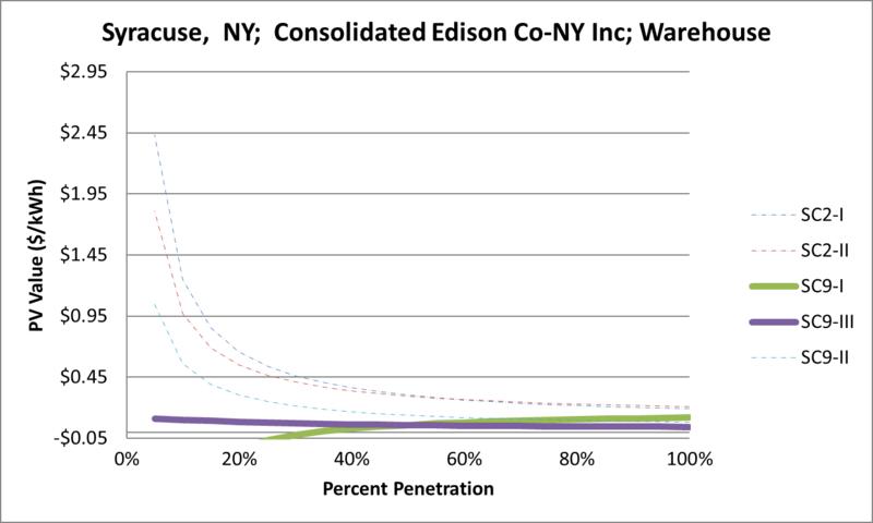 File:SVWarehouse Syracuse NY Consolidated Edison Co-NY Inc.png