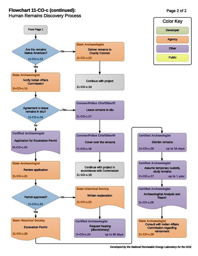 11COCHumanRemainsProcess.pdf