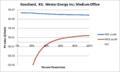 SVMediumOffice Goodland KS Westar Energy Inc.png