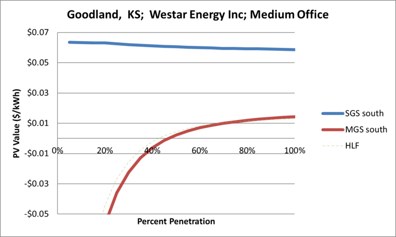 File:SVMediumOffice Goodland KS Westar Energy Inc.png