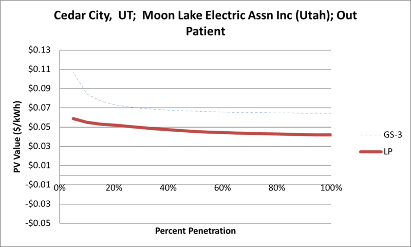 File:SVOutPatient Cedar City UT Moon Lake Electric Assn Inc (Utah).png