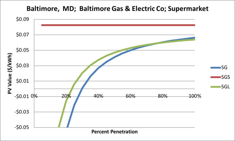 File:SVSupermarket Baltimore MD Baltimore Gas & Electric Co.png
