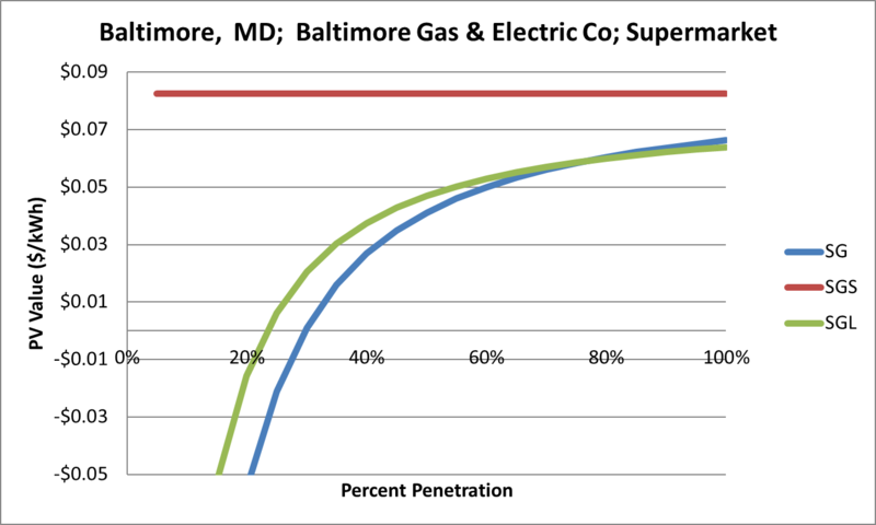 File:SVSupermarket Baltimore MD Baltimore Gas & Electric Co.png