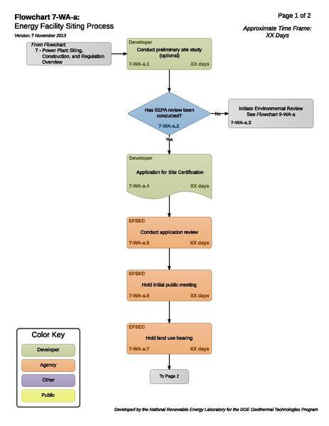 File:7-WA-a - Energy Facility Siting Process.pdf