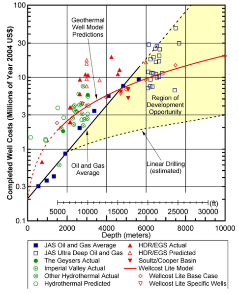 File:Cost vs depth of production wells.PNG
