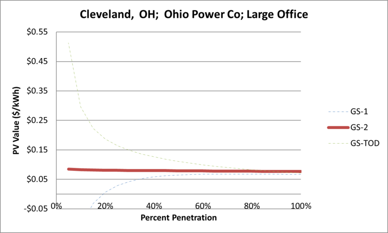 File:SVLargeOffice Cleveland OH Ohio Power Co.png