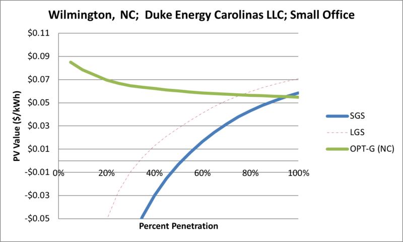 File:SVSmallOffice Wilmington NC Duke Energy Carolinas LLC.png