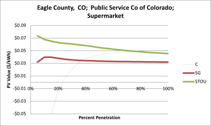 File:SVSupermarket Eagle County CO Public Service Co of Colorado.png