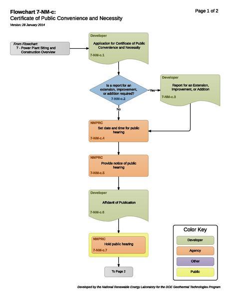 File:7-NM-c - Certificate of Public Convenience and Necessity.pdf
