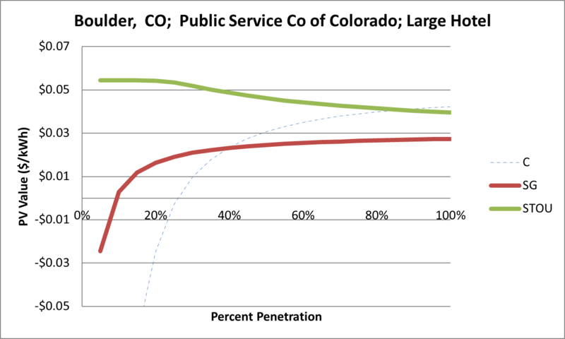 File:SVLargeHotel Boulder CO Public Service Co of Colorado.png