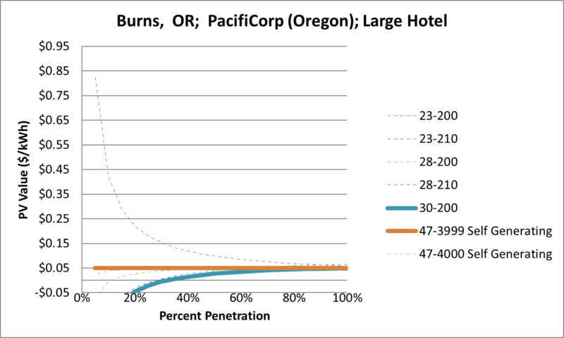 File:SVLargeHotel Burns OR PacifiCorp (Oregon).png