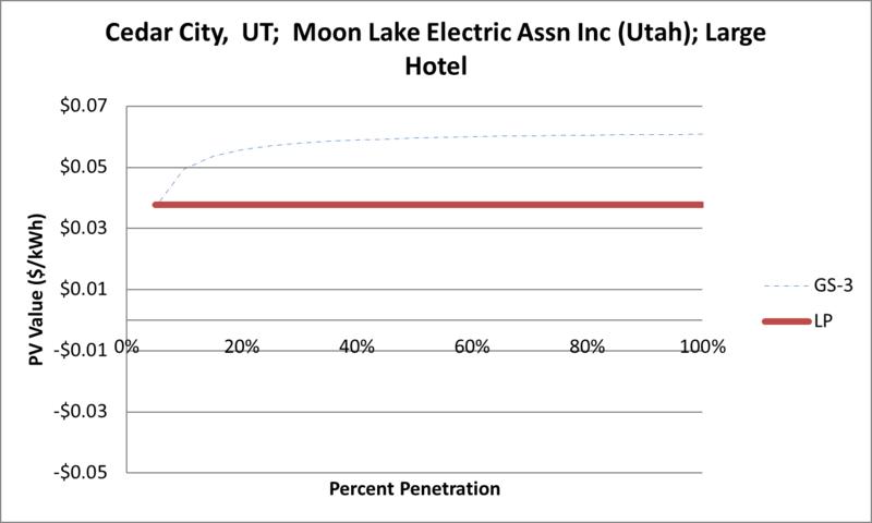 File:SVLargeHotel Cedar City UT Moon Lake Electric Assn Inc (Utah).png