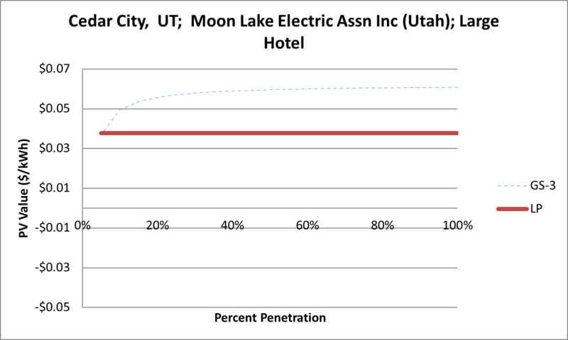 File:SVLargeHotel Cedar City UT Moon Lake Electric Assn Inc (Utah).png