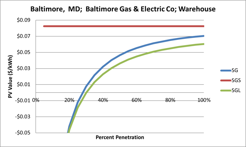 File:SVWarehouse Baltimore MD Baltimore Gas & Electric Co.png