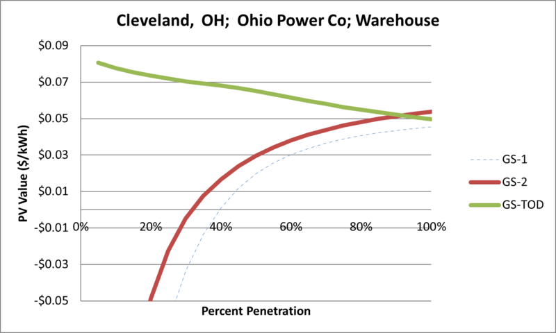 File:SVWarehouse Cleveland OH Ohio Power Co.png