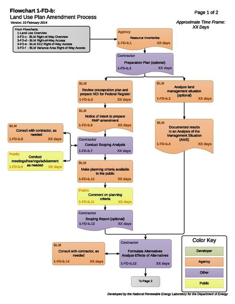 File:Solar 01-FD-b - BLM Land Use Plan Amendment Process (1).pdf