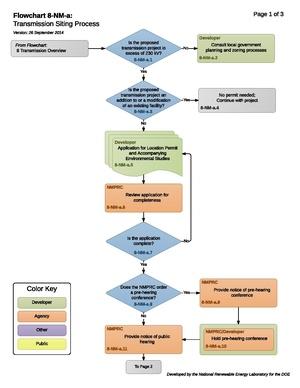 8-NM-a - Transmission Siting Process.pdf