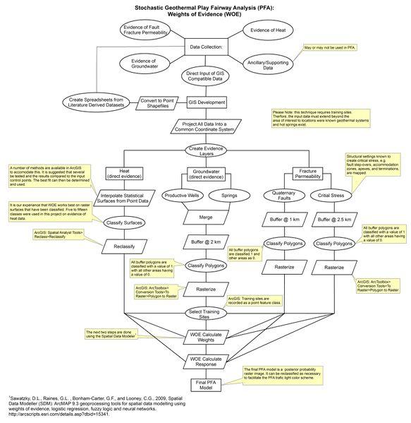 File:Tularosa Basin WoE PFA methodology.jpg