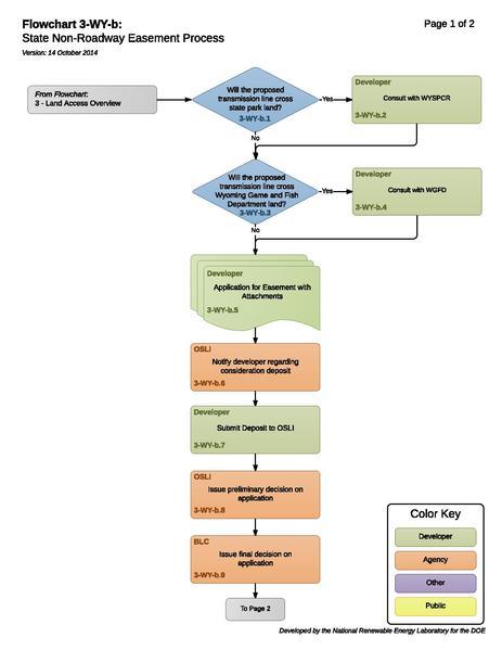 File:3-WY-b -State Non-Roadway Easement Process (1).pdf