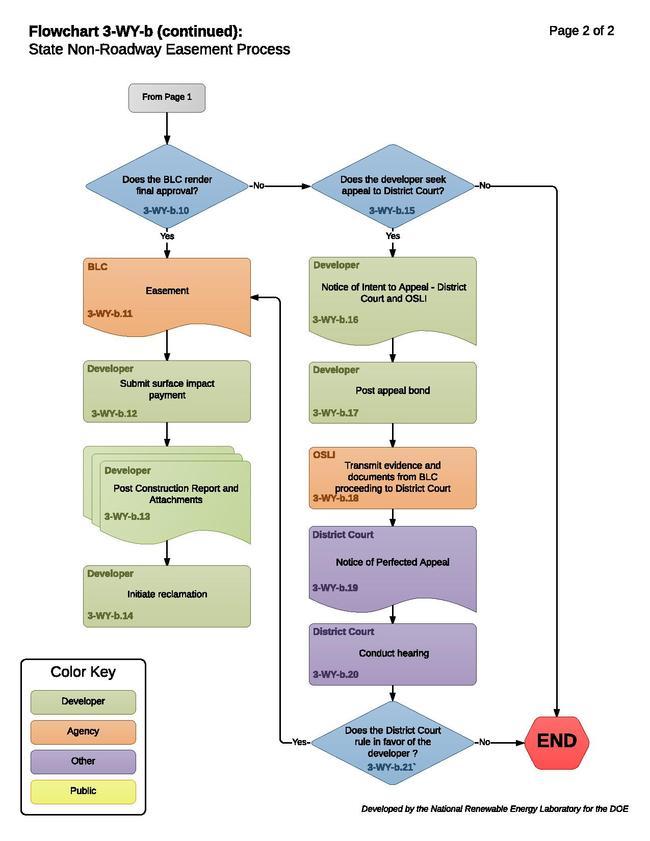3-WY-b -State Non-Roadway Easement Process (1).pdf