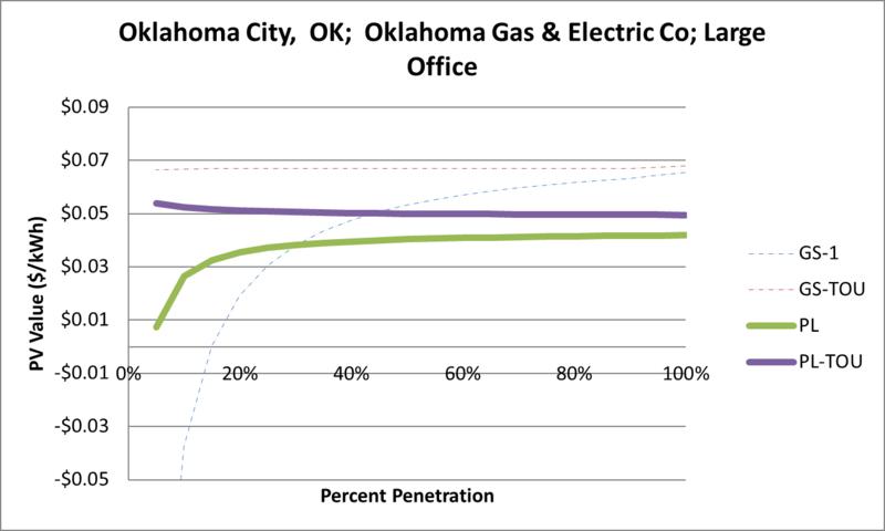 File:SVLargeOffice Oklahoma City OK Oklahoma Gas & Electric Co.png