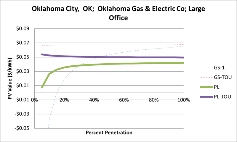 File:SVLargeOffice Oklahoma City OK Oklahoma Gas & Electric Co.png